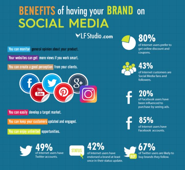 15 reasons why social media should be part of your overall marketing strategy