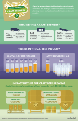 A Brewing Business How much does it cost?