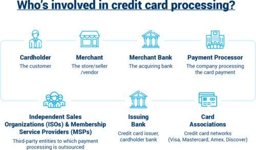 A credit card processing business