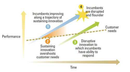 Benefits of disruptive innovation