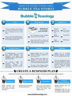Bubble Tea Shop Business Plan