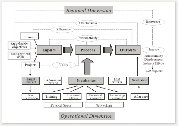 Business incubator model