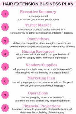 Business Plan for Hair Extensions