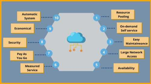 Cloud Business Ideas Powered by Cloud Computing