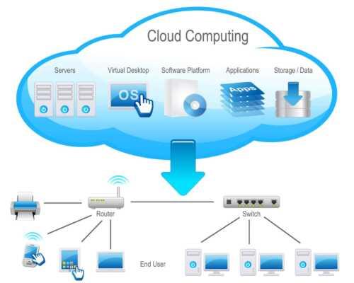 Cloud computing business ideas