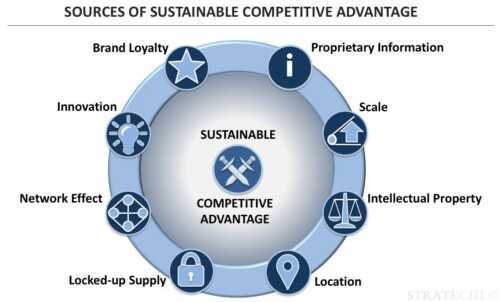 Companies with a sustainable competitive advantage
