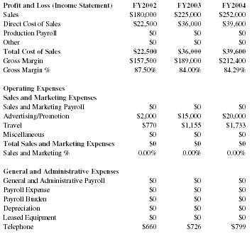 Cosmetics Distribution Company Business Plan