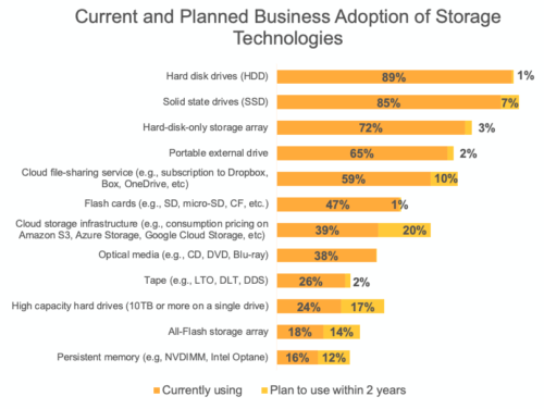 Data Storage Business Ideas for 2021