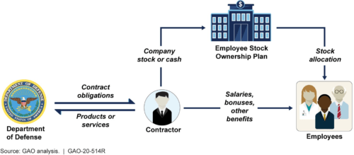 Defense contracting company