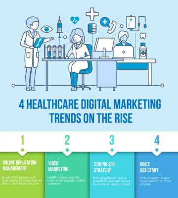 Digital marketing strategies for hospitals