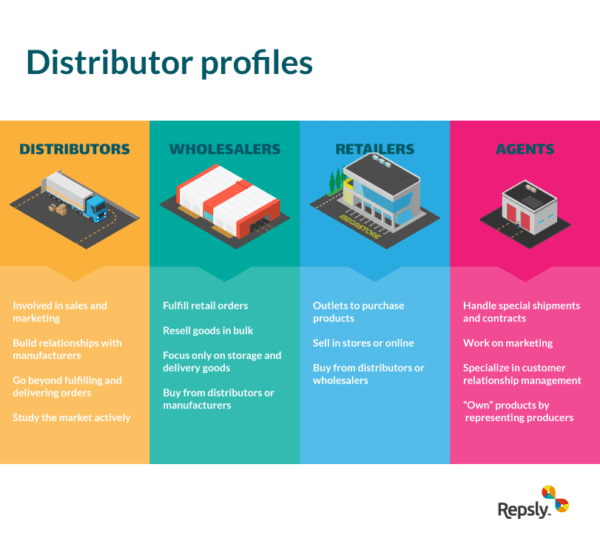 Distribution business model Everything