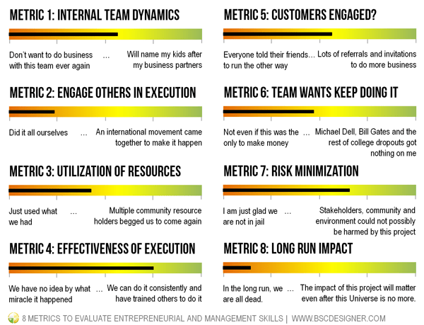 Entrepreneurial KPIs to know