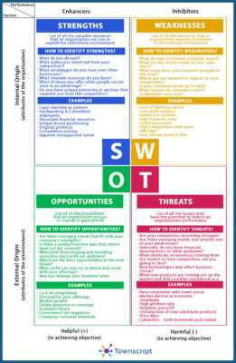 Event planning SWOT analysis