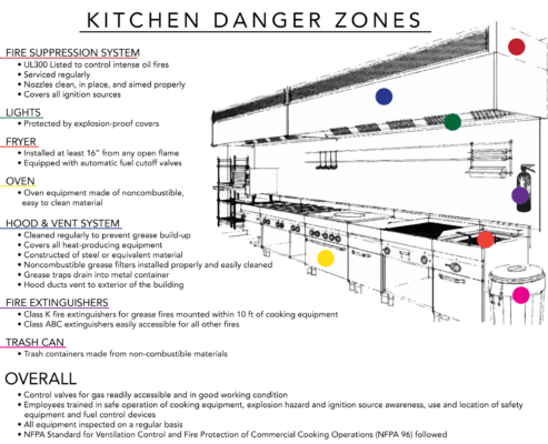 Fire safety at work - kitchen area