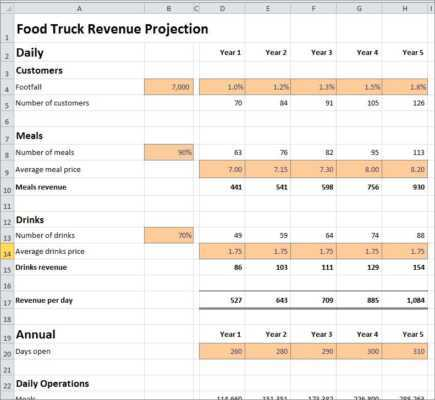 Food Truck Business Plan Financial Forecast