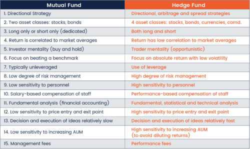 Hedge Fund vs Mutual Fund vs Index Fund – Which is better
