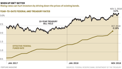 How to buy bonds online with rising interest rates