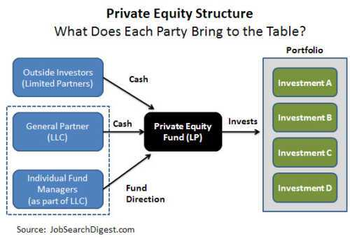 How to invest in private equity funds