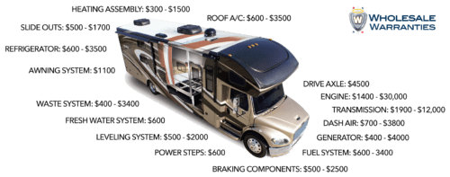 How to save money as a new RV owner