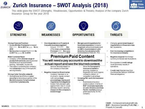 Insurance Company SWOT Analysis Business Plan