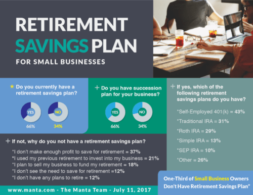Invest for retirement Business Plan