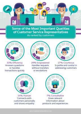 List of customer service skills required by a customer service agent