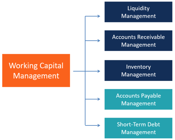Managing Working Capital Effectively