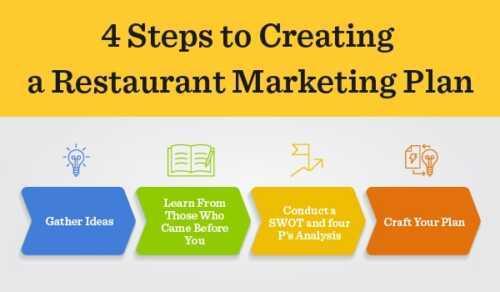 Marketing Plan for a Restaurant