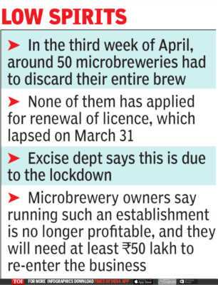 Microbrewery licenses, license insurance