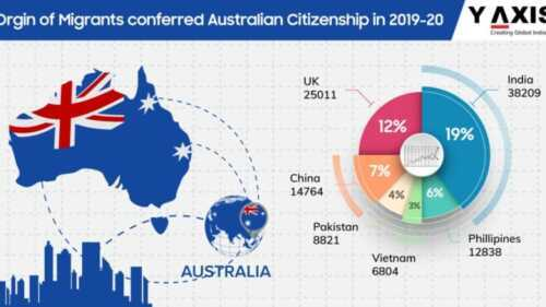 Opportunities in Australia for Indian immigrants
