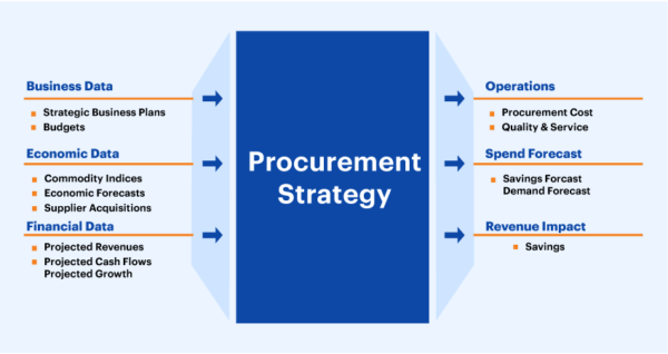 Party Procurement Business Plan