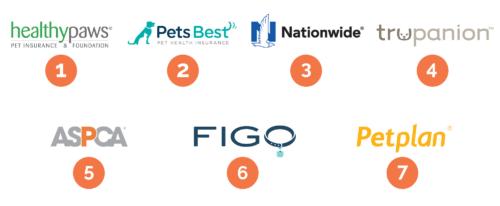 Pet insurance company