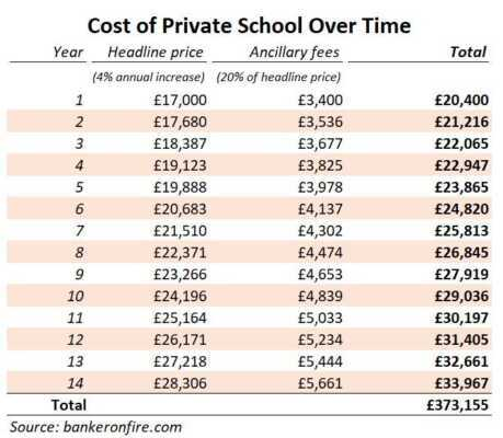 Private school How much does it cost
