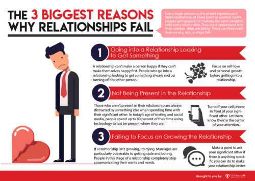 Reasons why business relationships fail