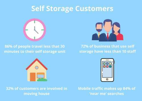 Results Driven Marketing Ideas For Do It Yourself Storage