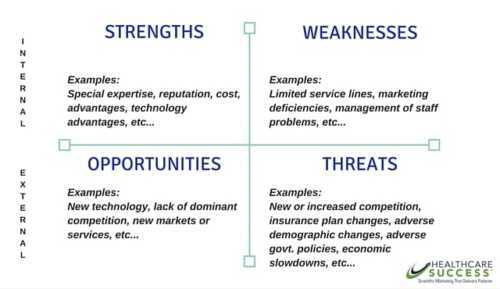 SWOT analysis for a hospital or medical center