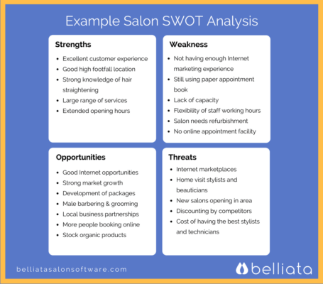 SWOT analysis of the beauty salon
