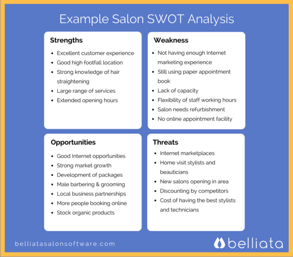 SWOT analysis of the hair extensions