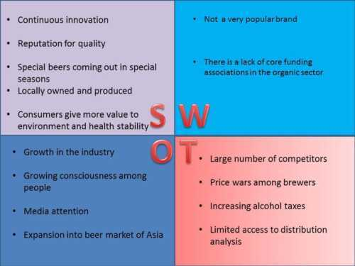 SWOT analysis of the microbrewery