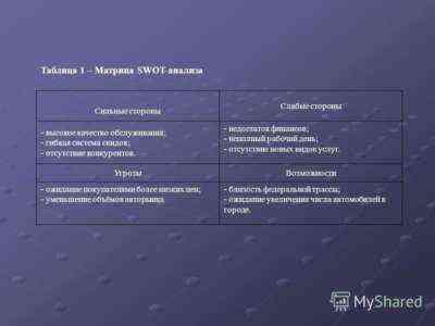 SWOT анализ бизнес-плана проката автомобилей