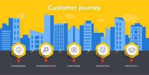 20 маркетинговых стратегий, чтобы получить лидерство для вашей HVAC компании