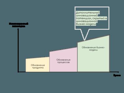 8 типов бизнес-модели электронной коммерции на примере компаний