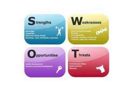 SWOT-анализ дневного бизнес-плана