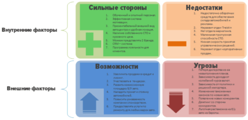 SWOT-анализ бизнес-плана производства мыла