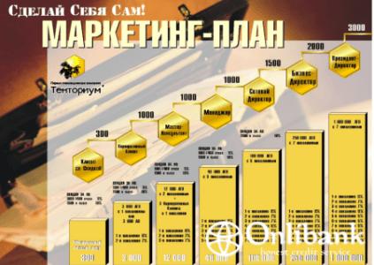 Создание образца бизнес-плана для брокерской компании