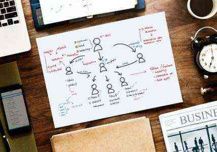 Образец шаблона бизнес-плана поставок партии