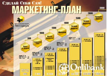 Образец шаблона бизнес-плана многоуровневого маркетинга