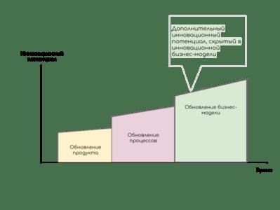 Создание компании Body Shop - Образец шаблона бизнес-плана
