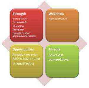 SWOT-анализ логистического бизнес-плана