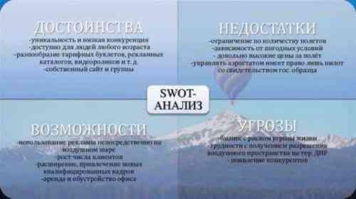 SWOT-анализ бизнес-плана Drone Photography